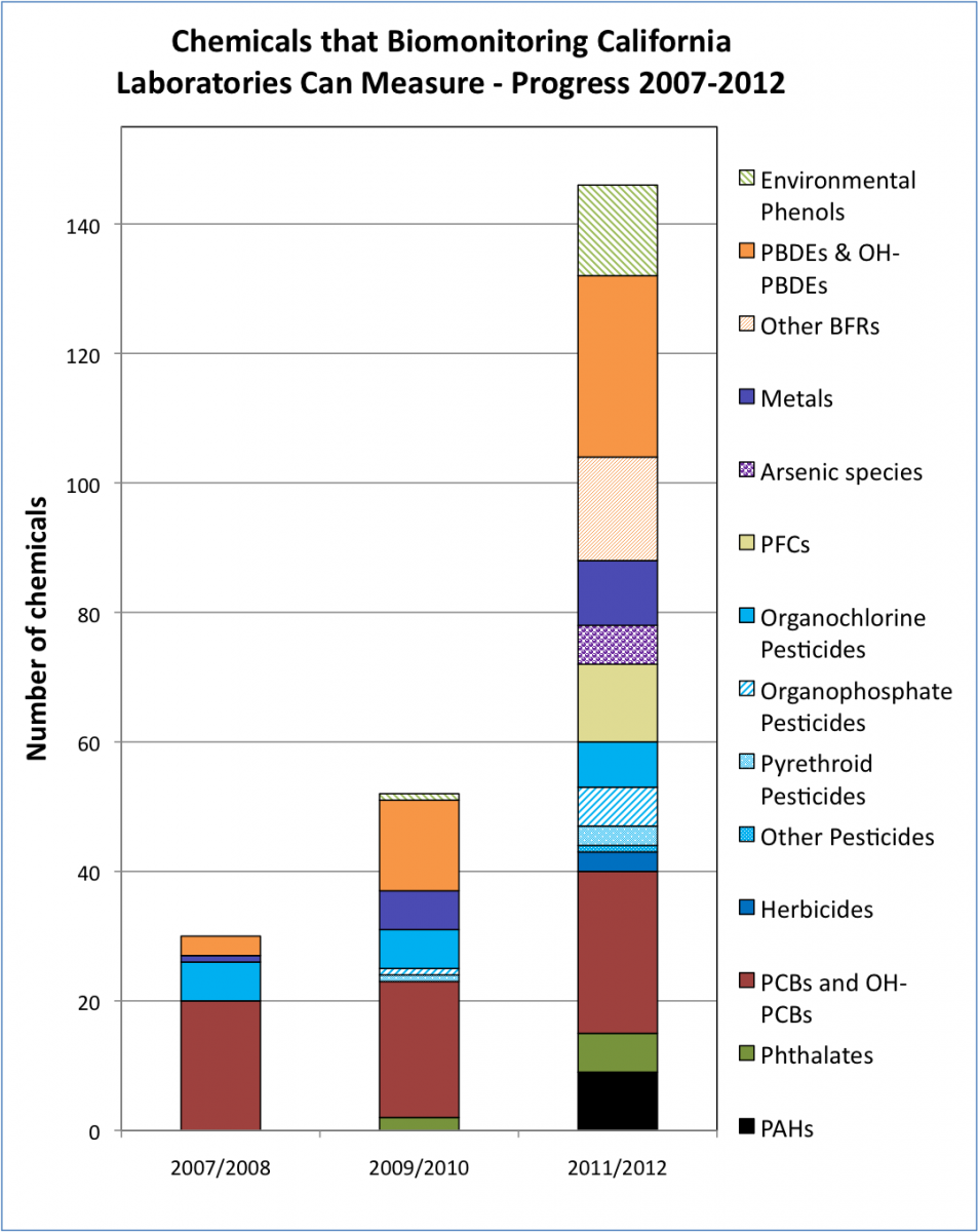 Bar chart showing increasing numbers of chemical groups and chemicals within each group across 3 two-year periods, 2007-08, 2009-10, 2011-12